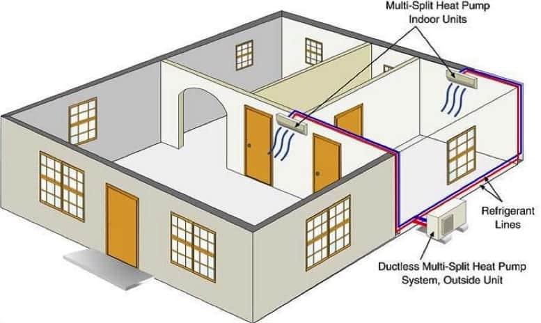 multi split ac system diagram, Domestic Multi Split